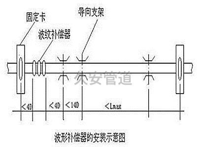 蒸汽管道中波纹补偿器安装图