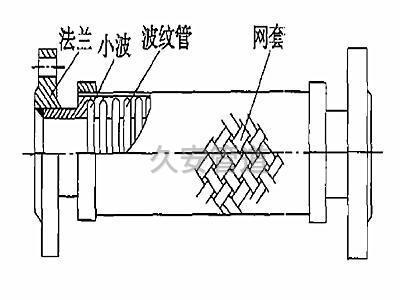 波纹金属软管结构