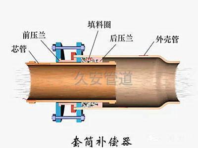 套筒补偿器的结构图