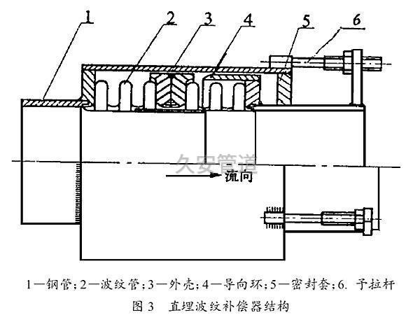 直埋式波纹补偿器结构图