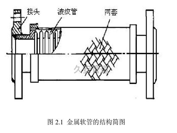 不锈钢金属软管结构图